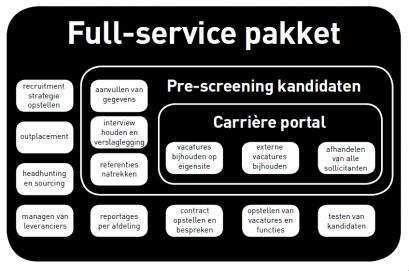 Recruitment Process Outsourcing RPO