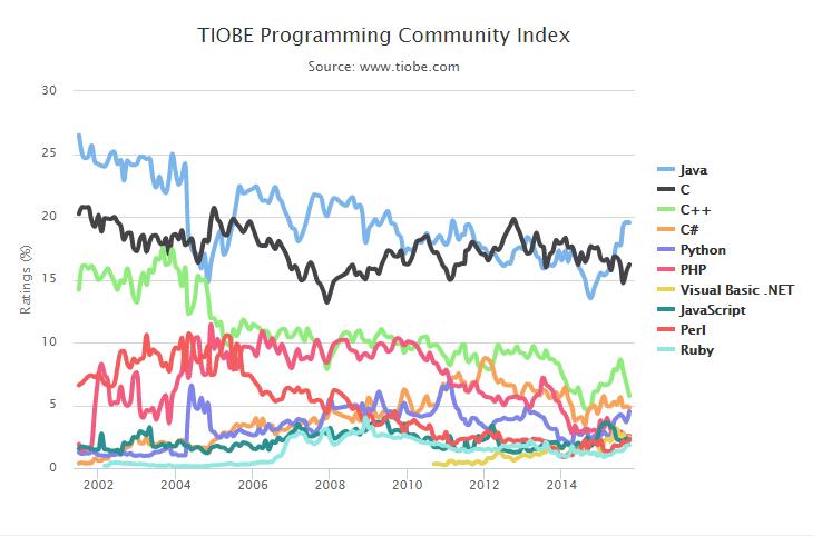 Populaire programmeertalen 2002-2015