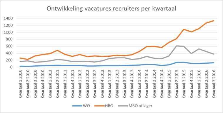 ontwikkeling-vacatures-recruiters-per-kwartaal