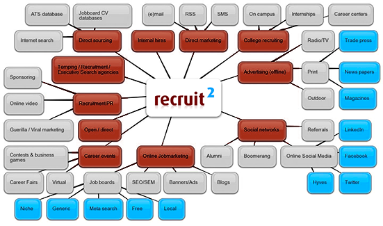 recruitment strategy document
