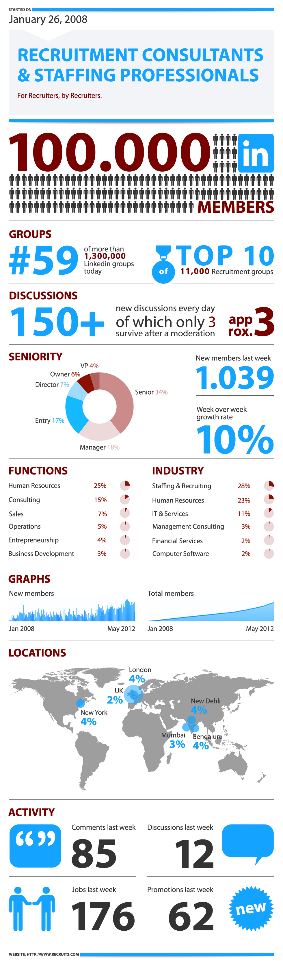 Connecting 100,000 Recruiters on LinkedIn -